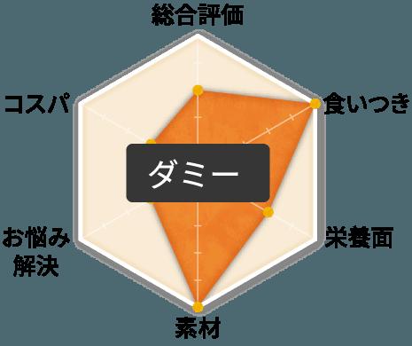 ファインペッツ極(kiwami)のグラフ